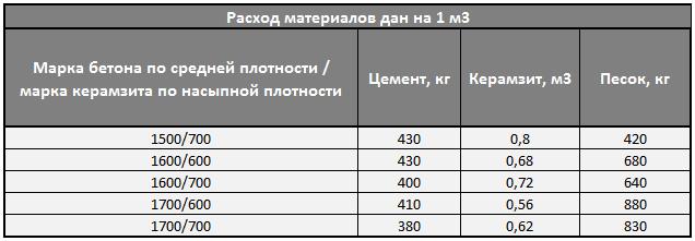 Керамзитобетон пропорция м200 фактура бетон